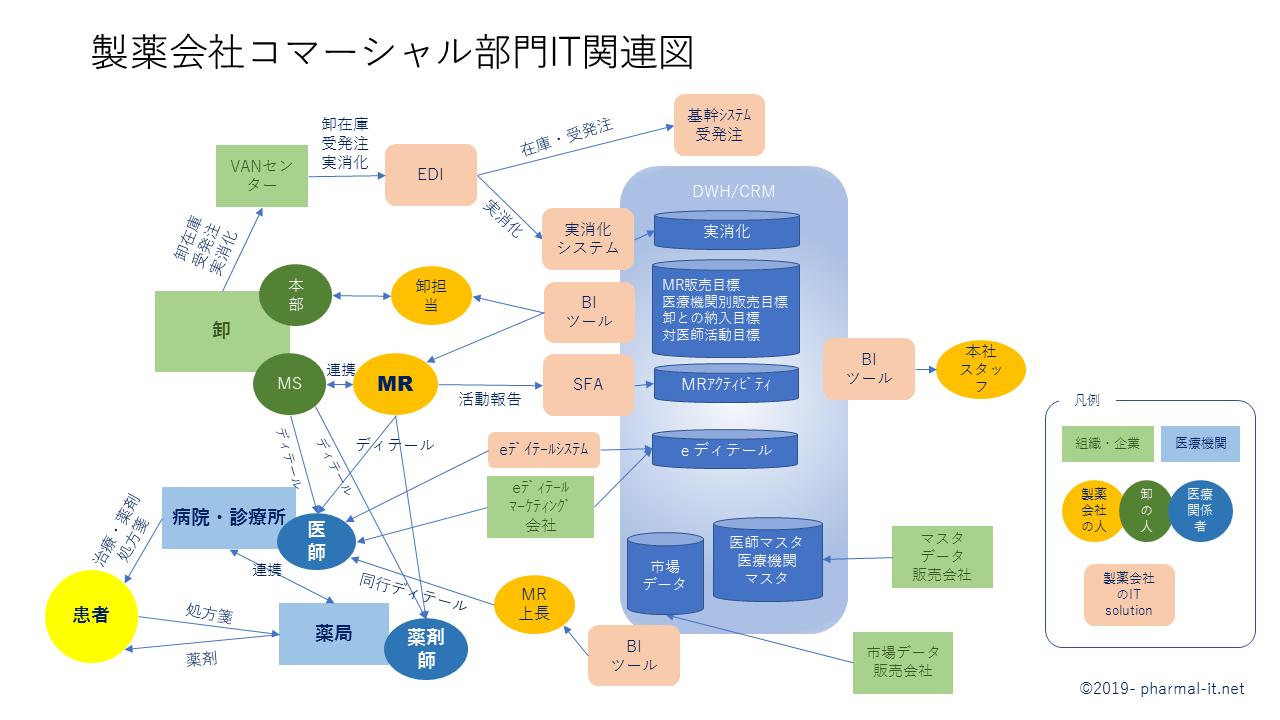 製薬会社コマーシャル部門IT関連図 post thumbnail image